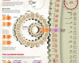 Mayan Calendar News Illustrated infographic