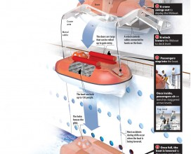 How to evacuate a lifeboat infographic