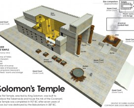 solomon's temple infographic