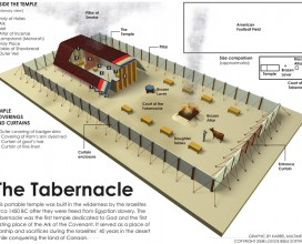 the tabernacle infographic