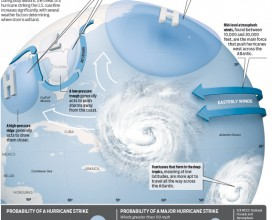 Hurricane strike infographic