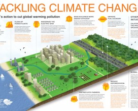 EDF - Climate Change effects infographic