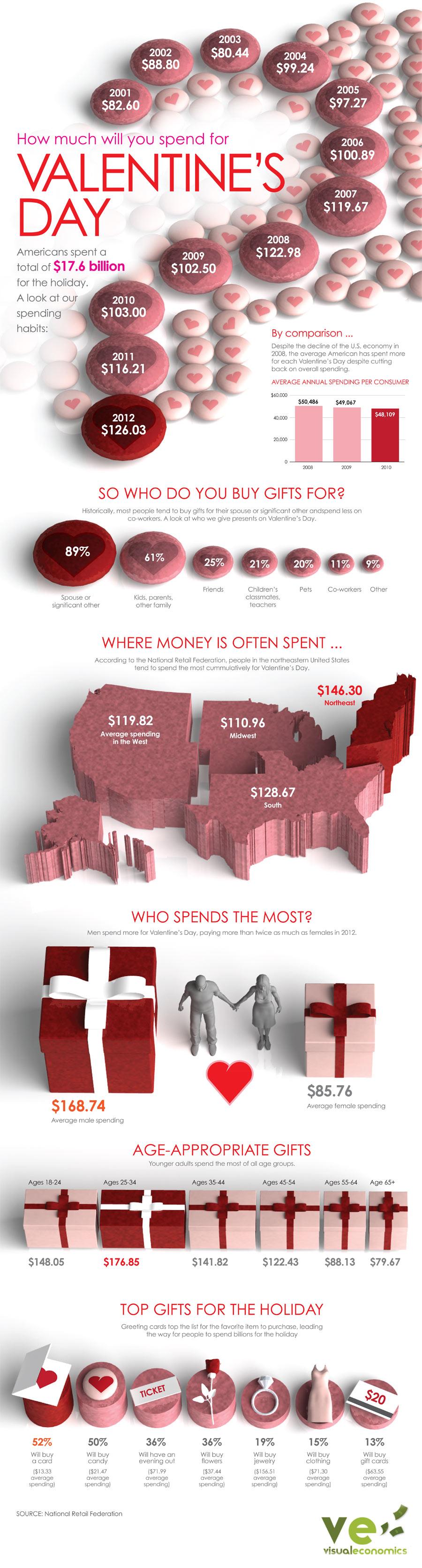 Valentines Day spending infographic