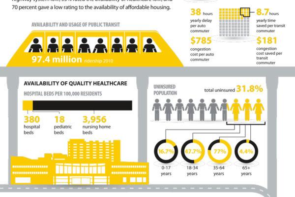 Our Miami project Data Visual