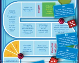CA Cloud Services infographic