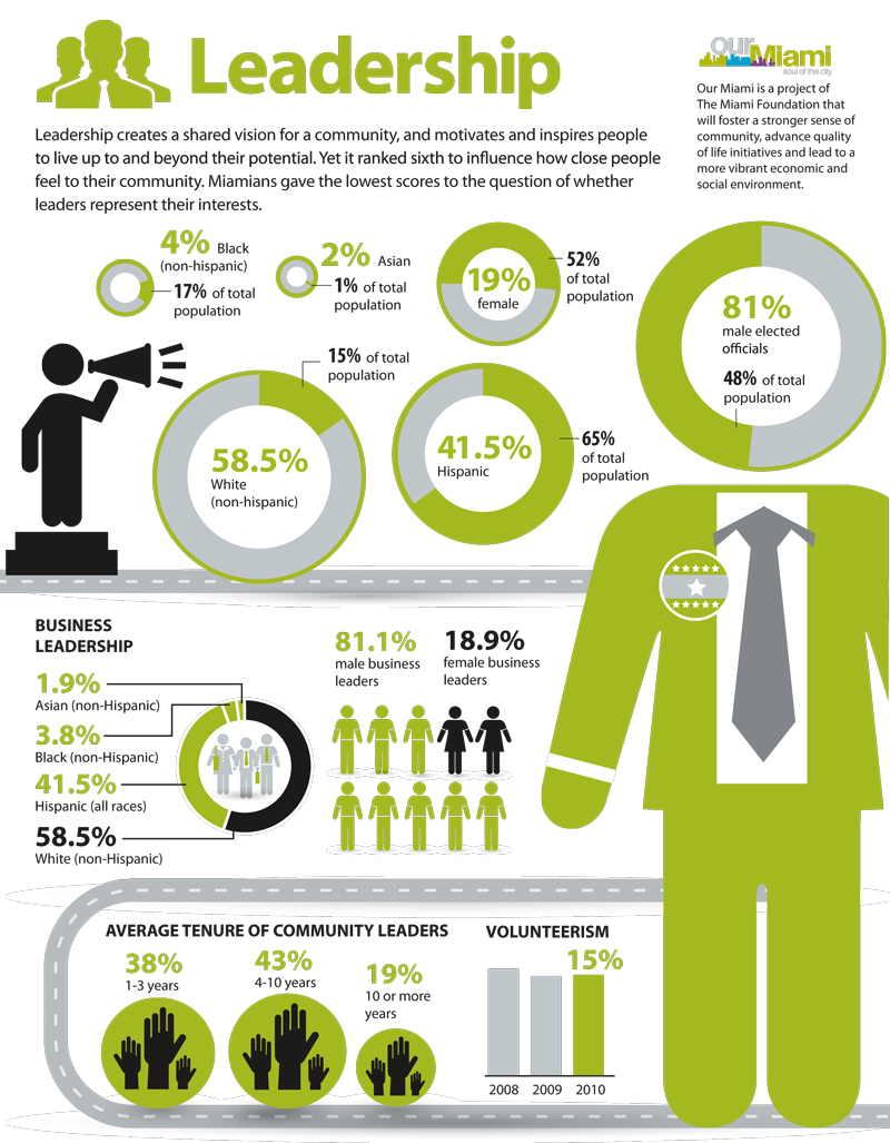 Our Miami project - Leadership infographic