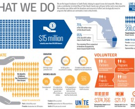 United Way volunteer infographic