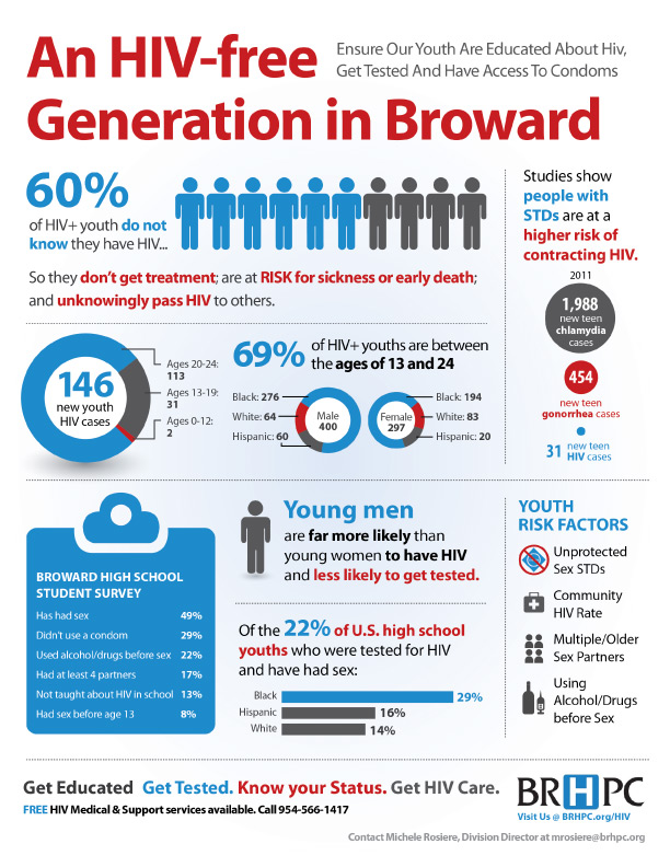 HIV epidemic infographic in Broward County, Florida