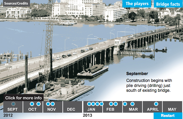 Flagler Memorial Bridge Interactive