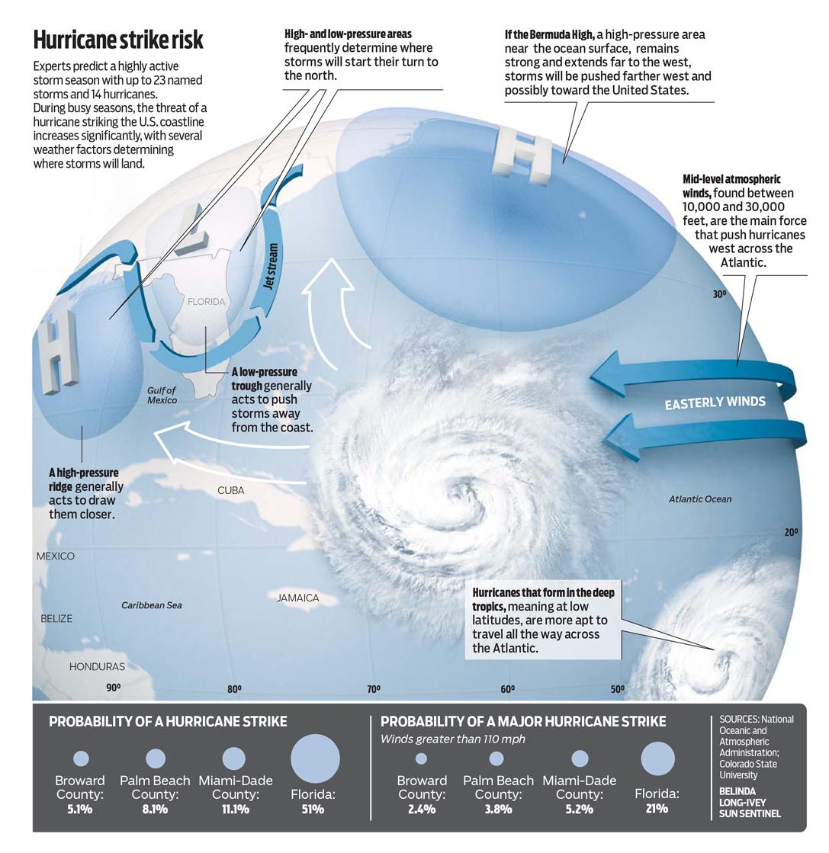 Hurricane Strike risk infographic KarBel Multimedia