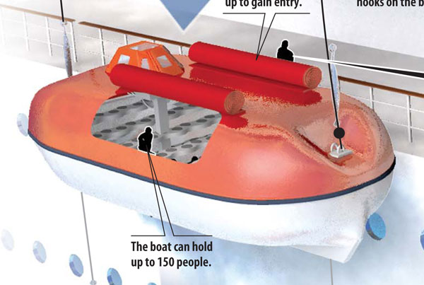 Lifeboat Evacuations Infographic