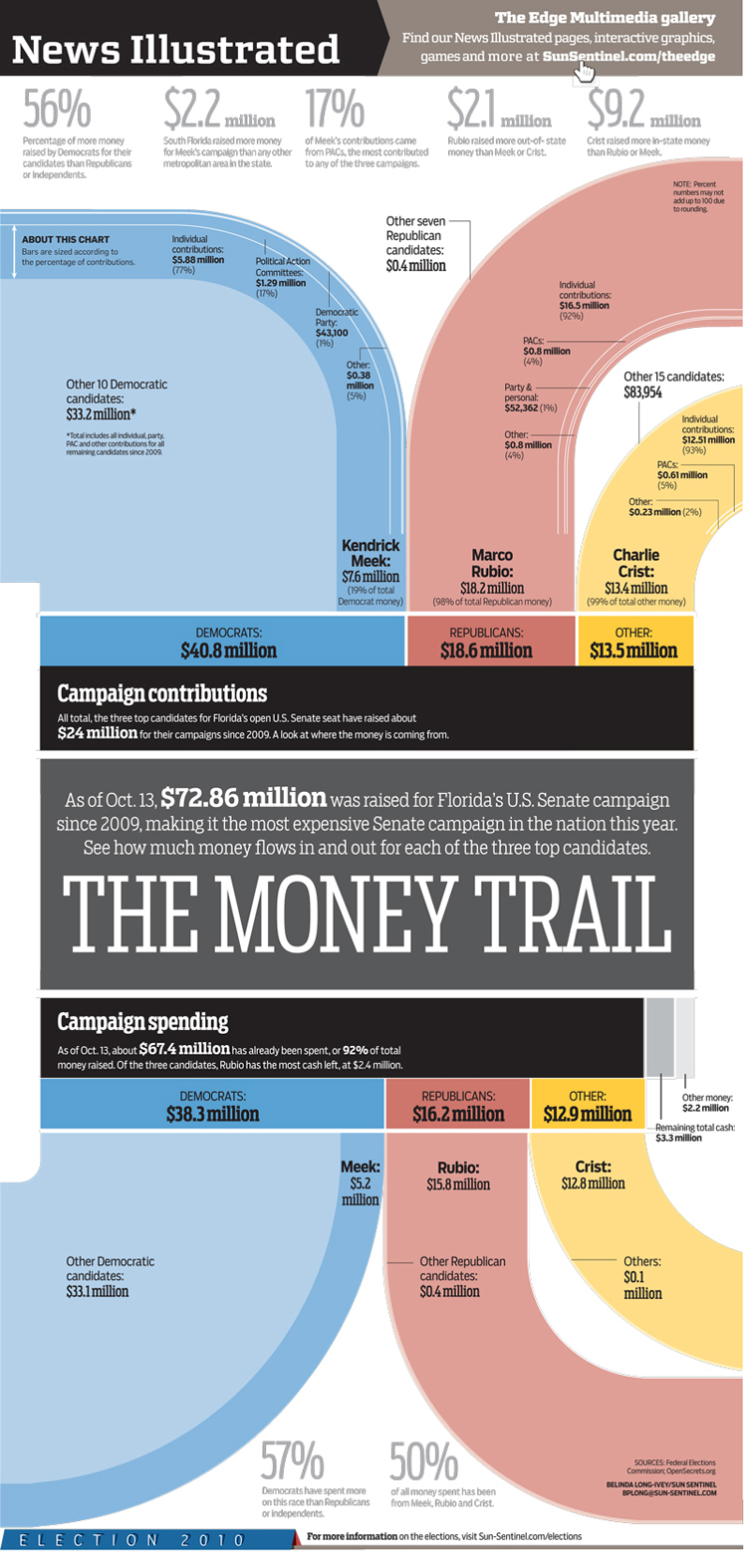 Senate Campaign Finance infographic