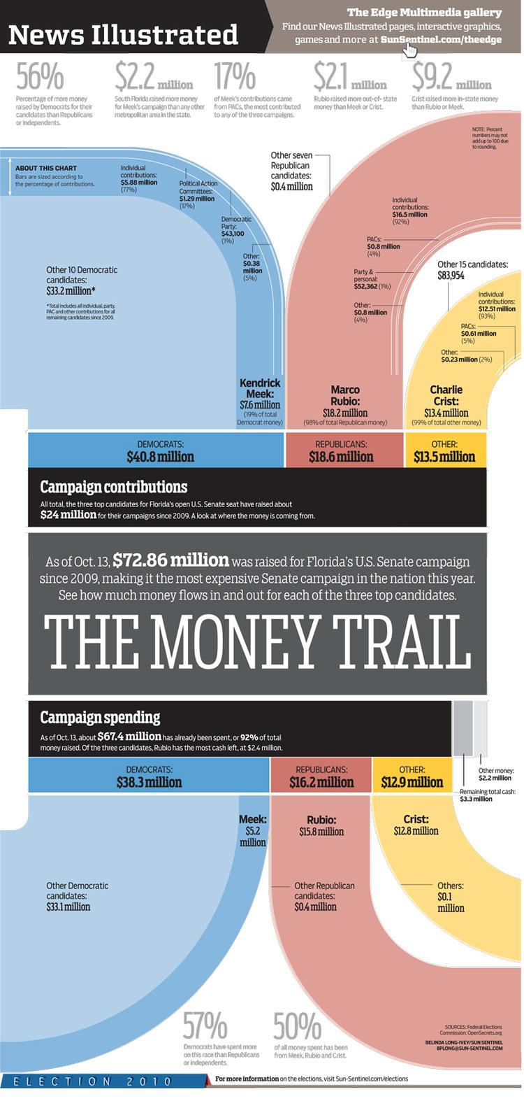 Senate Campaign Finance infographic