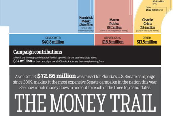 Campaign finance Data Visualization
