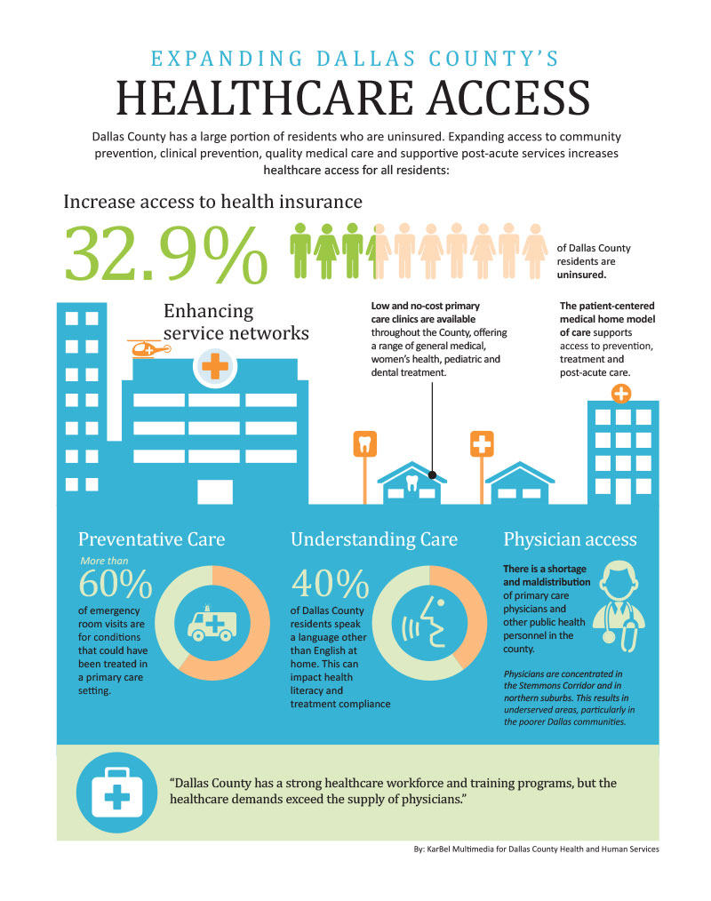 healthcare access infographic
