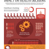 Impact on health issues infographic
