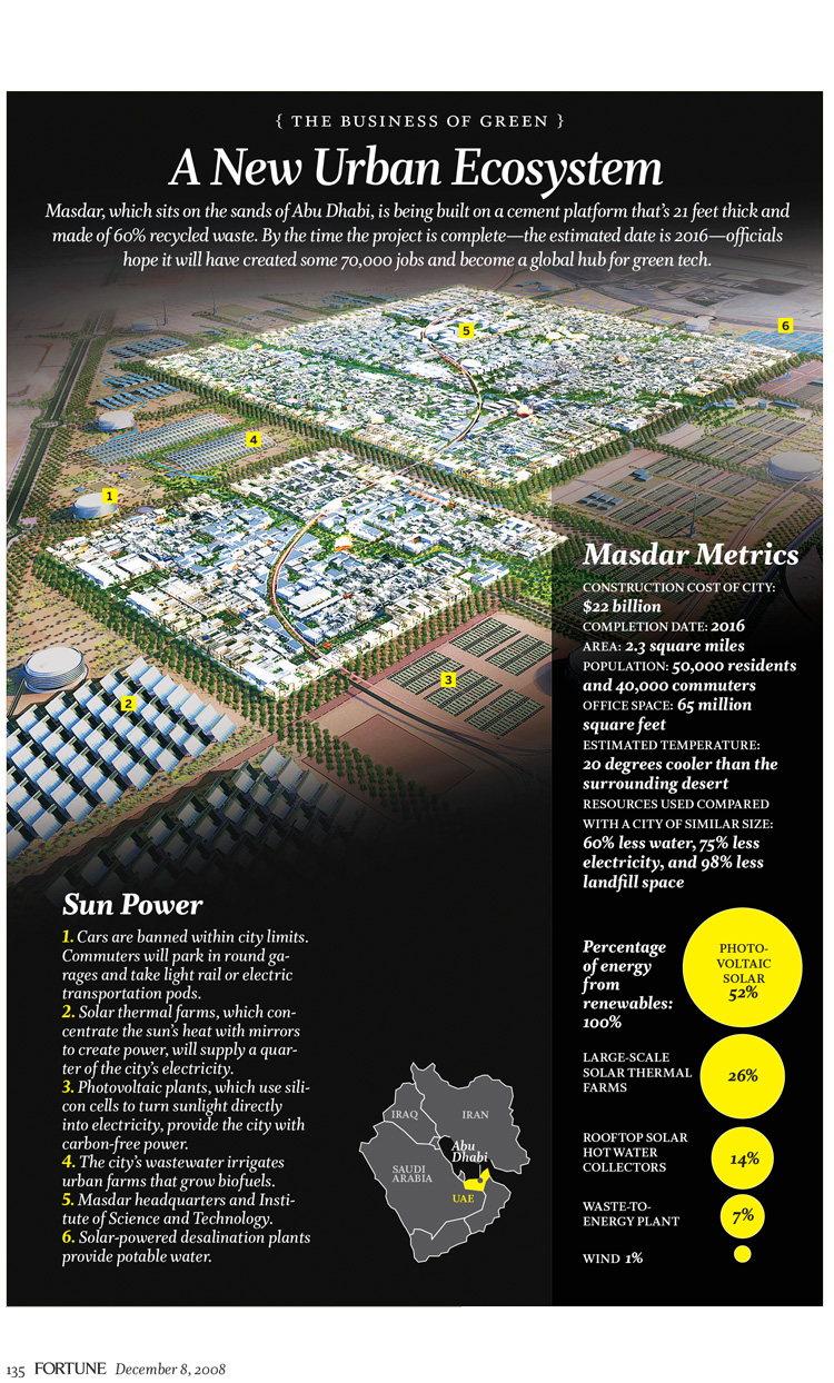 Masdar Green City