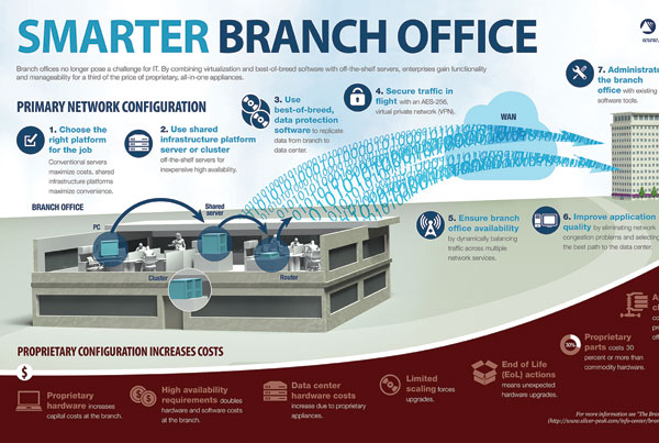 Branch Office Architecture infographic