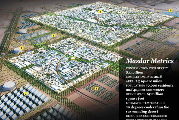 Masdar Green City infographic