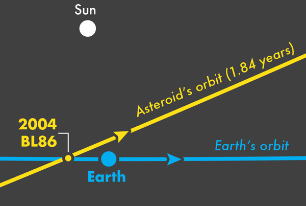 Asteroid 2004 BL86 infographic Thumb image