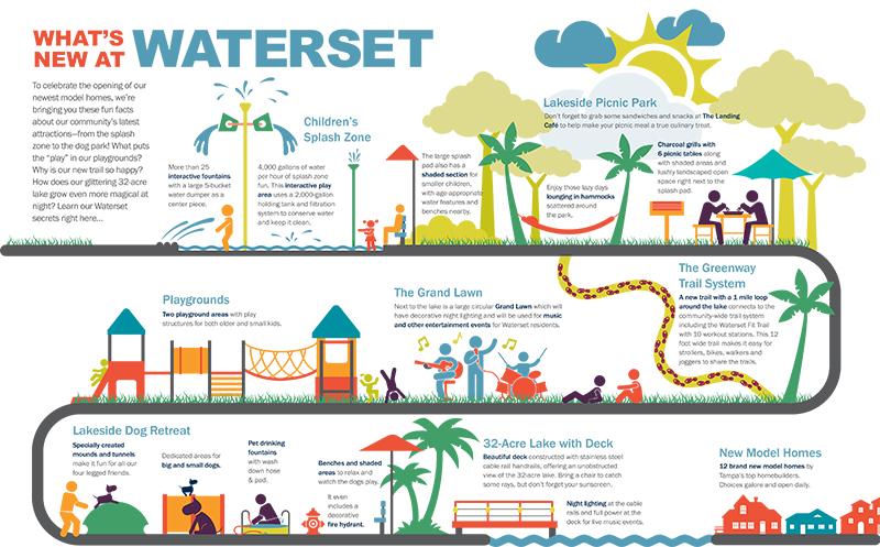 Waterset infographic