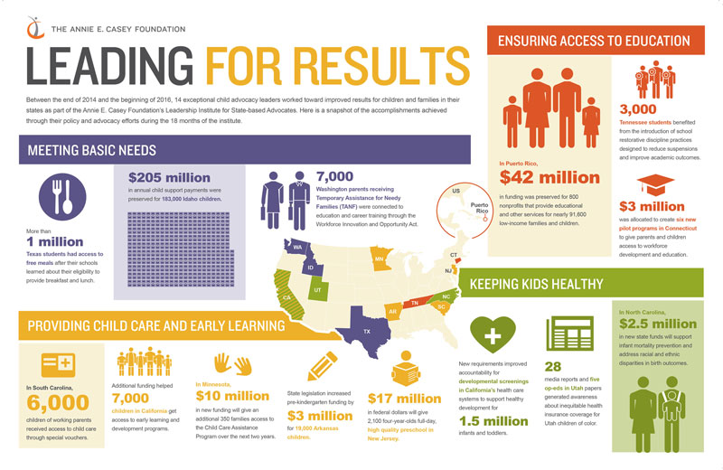 Leading for Results Infographic