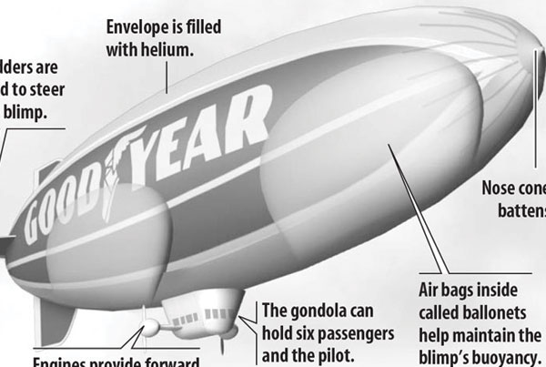 Anatomy of a Blimp infographic