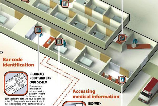 Hi-Tech Hospitals infographic