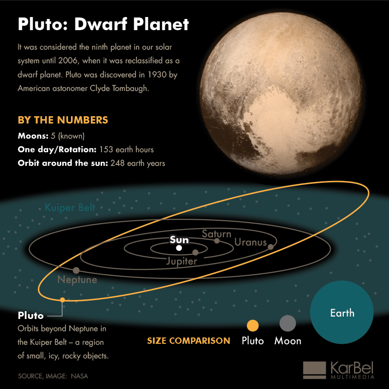 the question whether pluto is a planet of our solar system or not Pluto was a growing mass of ice and gasses left over from the making of our solar system  it had been orbiting among the oort clout when a passing gravity field knocked it into a tighter orbit which at a point is closer to us than neptune gets.