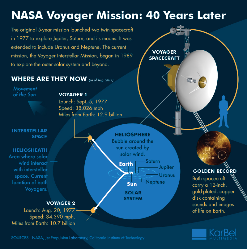 NASA-Voyager-40th-anniaversary-infographic-KarBel-Multimedia