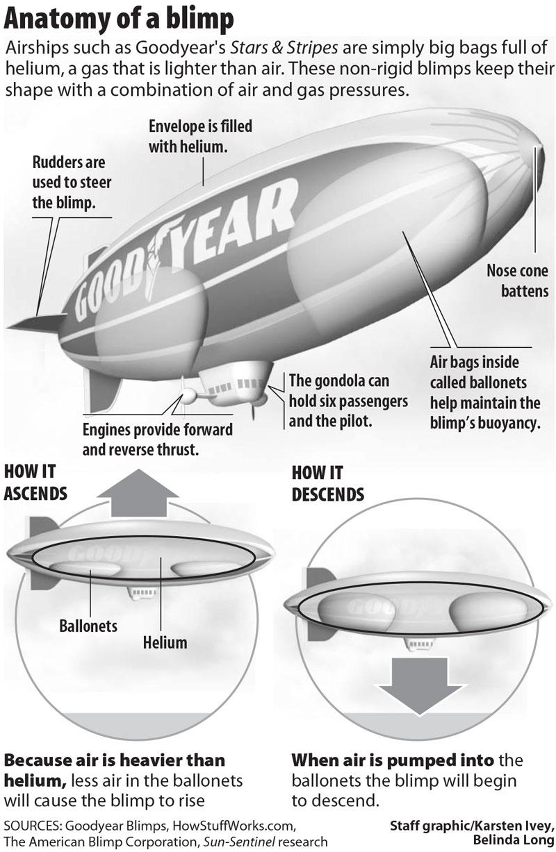 Goodyear Blimp Infographic
